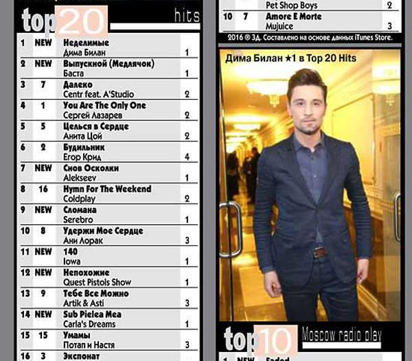 Дима Билан, TOP 20 Hits хит-парада «Звуковая дорожка»